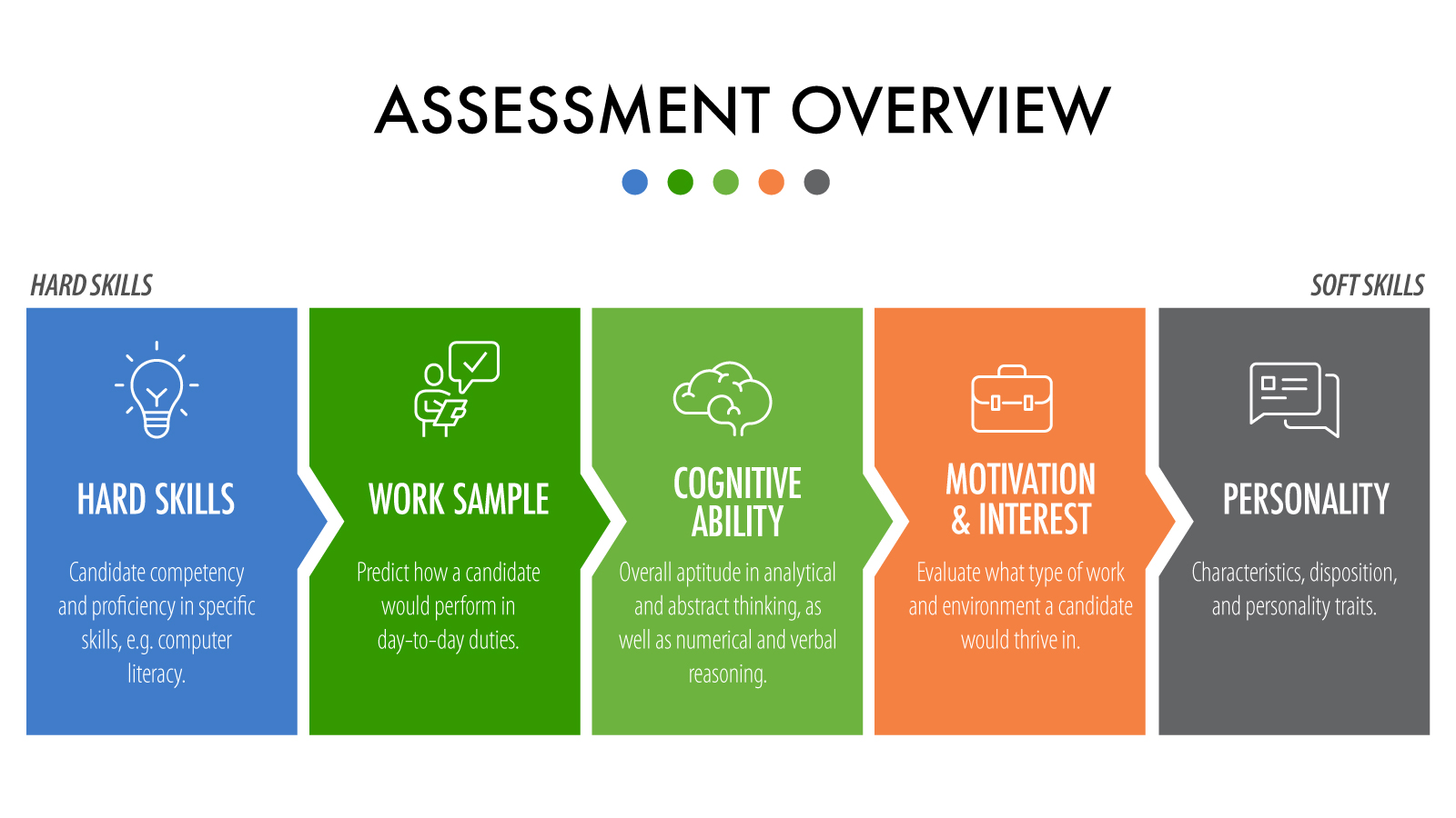 automated assessments for recruitment