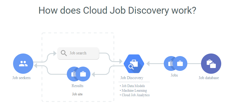 Image result for cloud job discovery