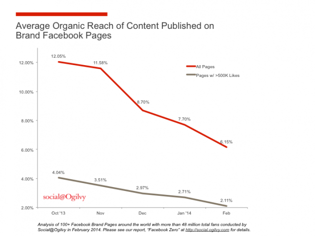 from Social@Ogilvy shows the decline in Facebook Organic Reach.