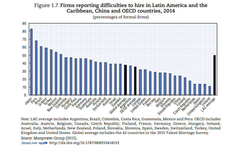 Latin America Recruitment Trends: Get Ahead of Your Talent